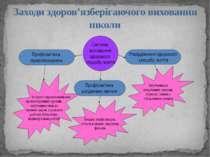 Заходи здоров'язберігаючого виховання школи
