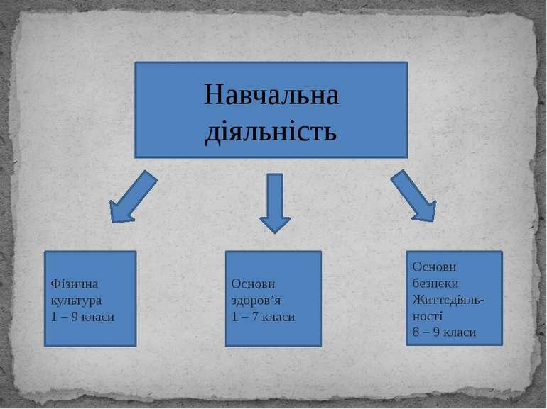Навчальна діяльність Основи безпеки Життєдіяль-ності 8 – 9 класи Основи здоро...