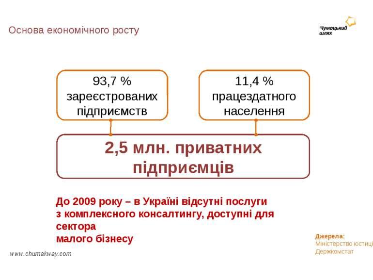 Основа економічного росту www.chumakway.com 11,4 % працездатного населення 93...