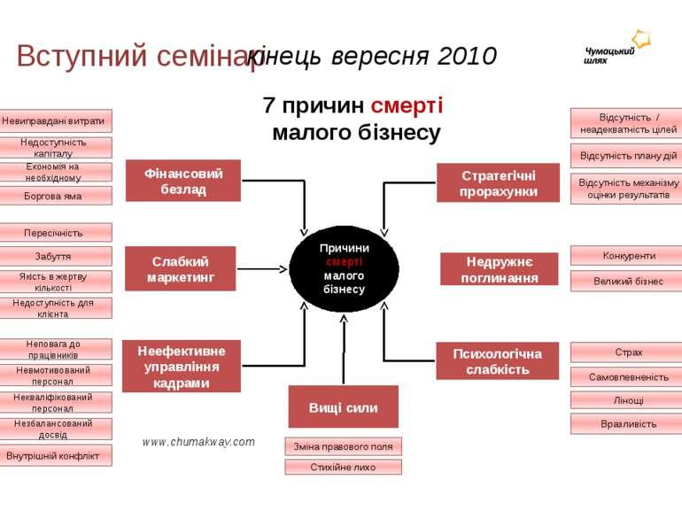 Вступний семінар www.chumakway.com кінець вересня 2010 Фінансовий безлад Неви...
