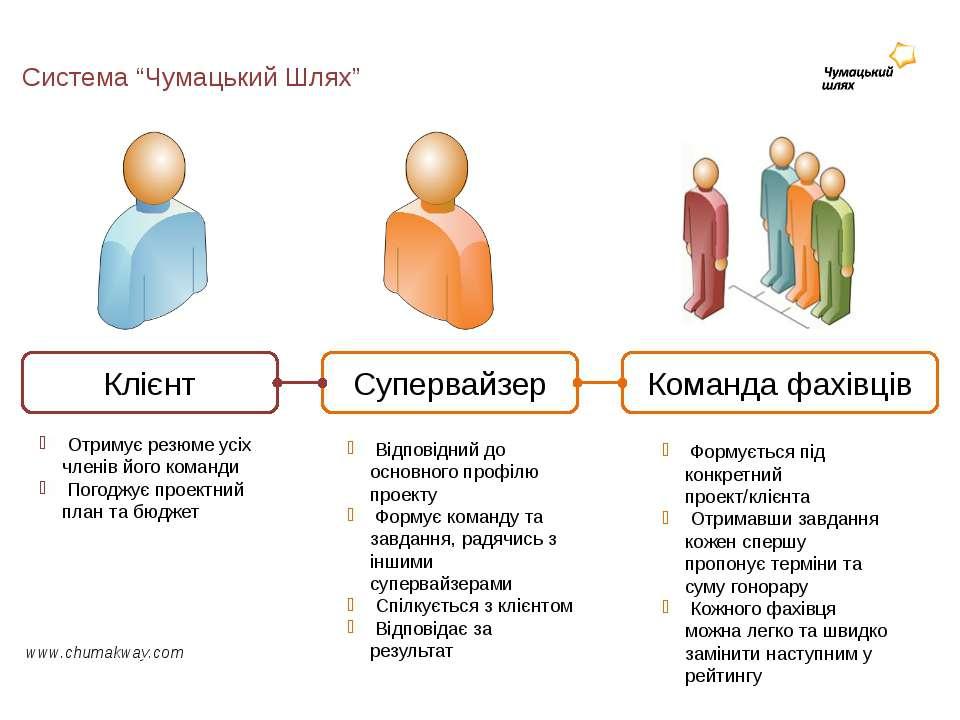 """Система """"Чумацький Шлях"""" www.chumakway.com Клієнт Супервайзер Команда фахівці..."""