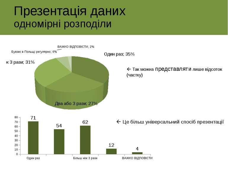 Презентація даних одномірні розподіли Так можна представляти лише відсоток (ч...