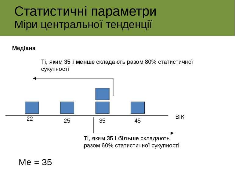 Статистичні параметри Міри центральної тенденції 22 25 35 45 ВІК Ті, яким 35 ...