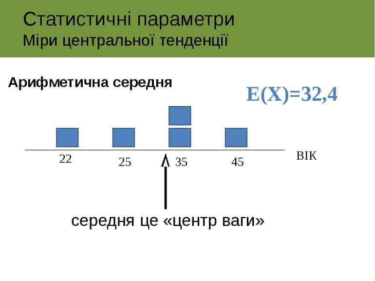 22 25 35 45 ВІК E(Х)=32,4 середня це «центр ваги» Статистичні параметри Міри ...