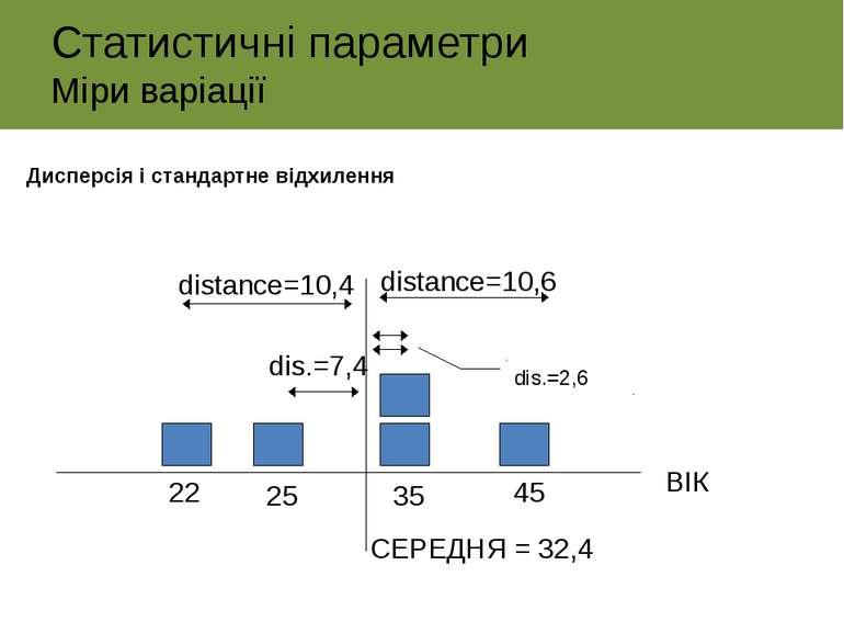 22 25 35 45 ВІК СЕРЕДНЯ = 32,4 distance=10,4 distance=10,6 dis.=7,4 dis.=2,6 ...