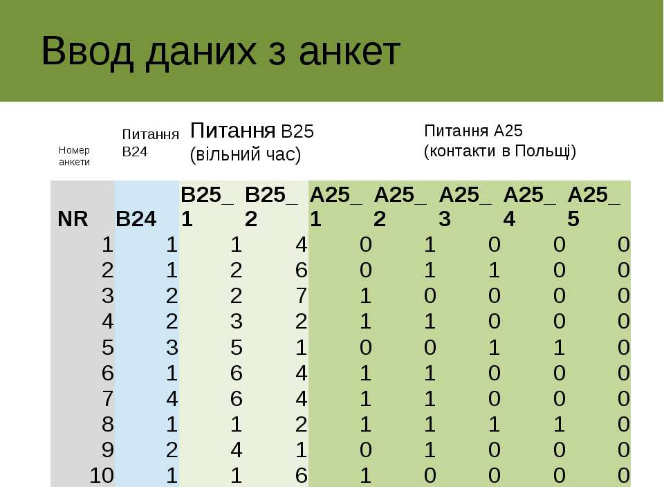Ввод даних з анкет Номер анкети Питання В24 Питання В25 (вільний час) Питання...