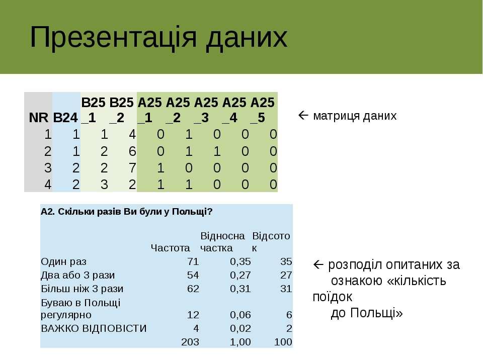 Презентація даних матриця даних розподіл опитаних за ознакою «кількість поїдо...