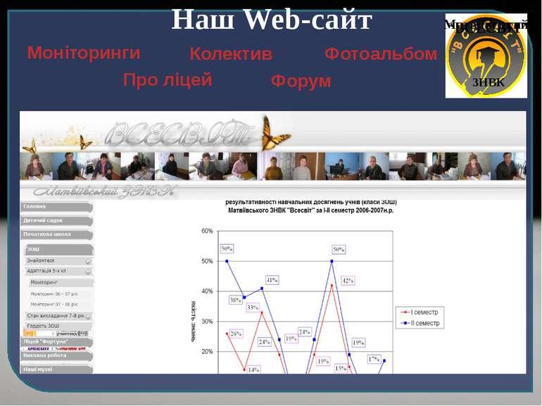 """Наш Web-сайт Моніторинги Про ліцей Колектив Форум Фотоальбом Матвіївський """"ВС..."""