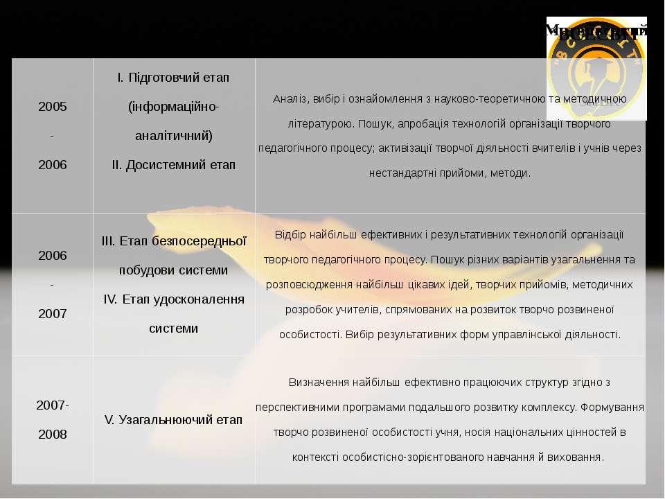 """Матвіївський """"ВСЕСВІІТ"""" ЗНВК 2005 - 2006 І.Підготовчийетап(інформаційно-аналі..."""