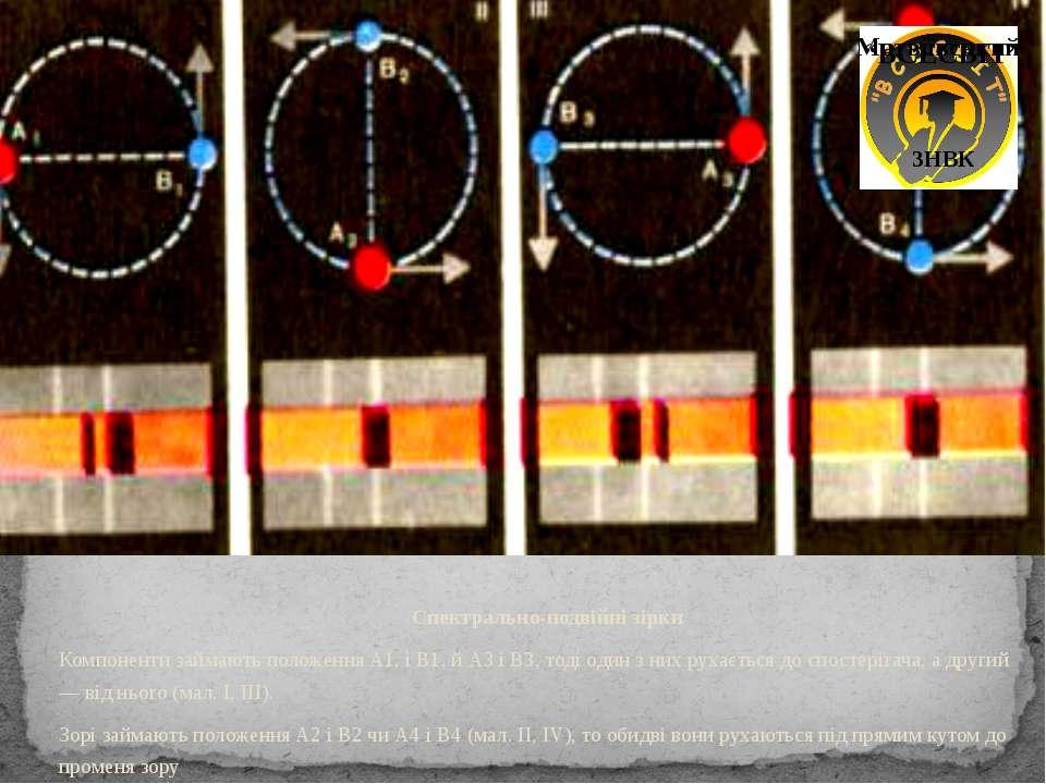 Спектрально-подвійні зірки Компоненти займають положення A1, і B1, й А3 і В3,...