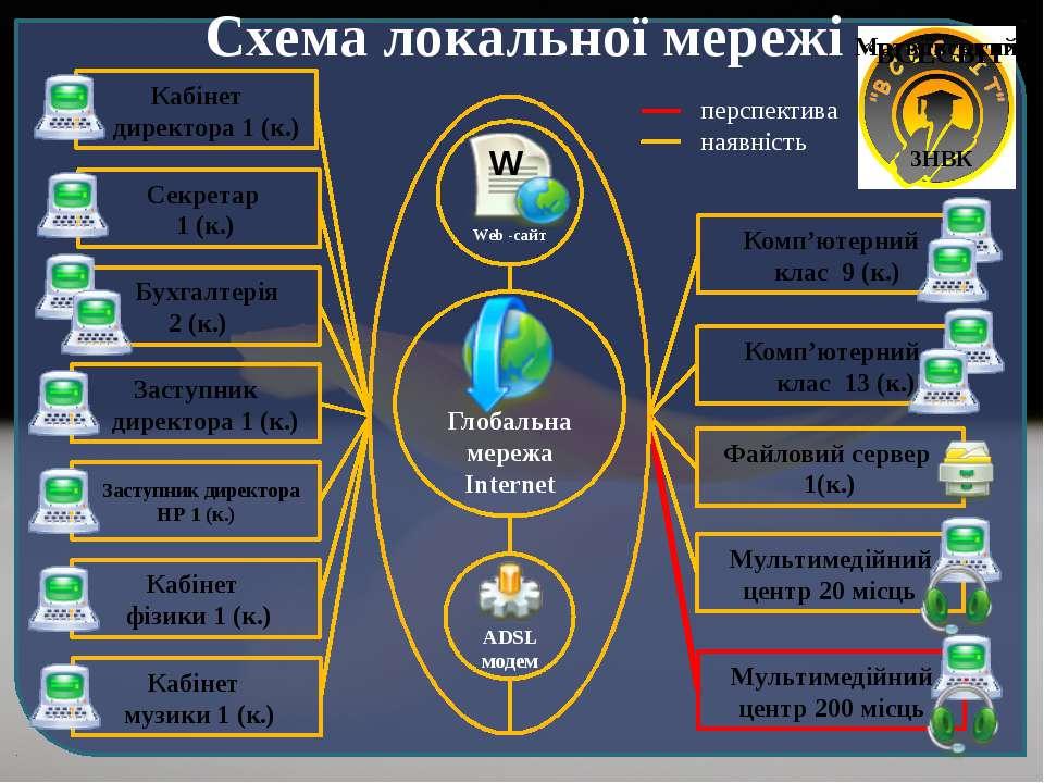 """Схема локальної мережі перспектива наявність Матвіївський """"ВСЕСВІІТ"""" ЗНВК Каб..."""