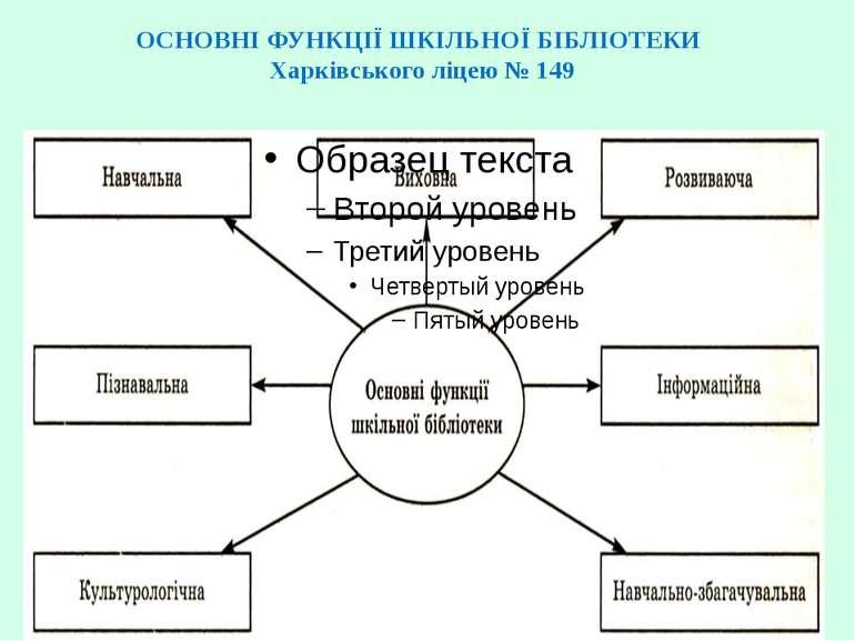 ОСНОВНІ ФУНКЦІЇ ШКІЛЬНОЇ БІБЛІОТЕКИ Харківського ліцею № 149