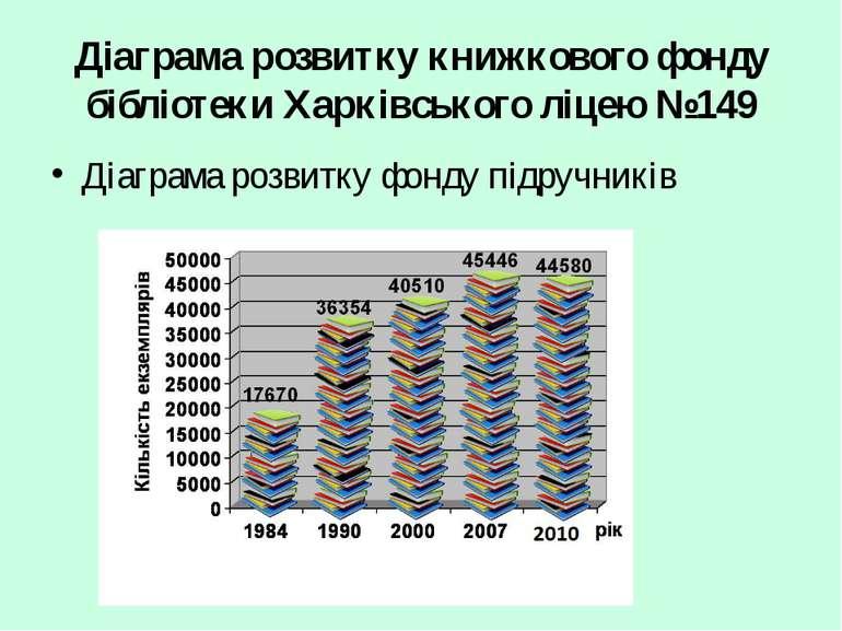Діаграма розвитку фонду підручників Діаграма розвитку книжкового фонду бібліо...
