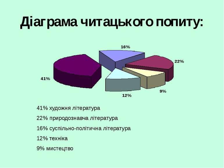 Діаграма читацького попиту: 41% художня література 22% природознавча літерату...