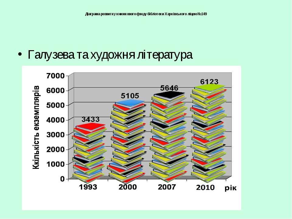 Діаграма розвитку книжкового фонду бібліотеки Харківського ліцею №149 Галузев...