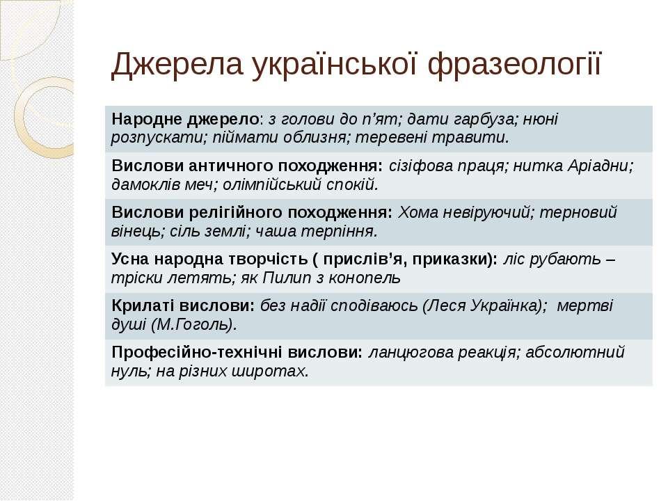 Джерела української фразеології Народне джерело:з голови до п'ят;дати гарбуза...
