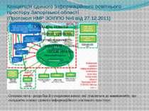 Концепція єдиного інформаційного освітнього простору Запорізької області (Про...