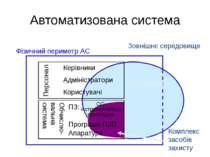 Автоматизована система Обчислю-вальна система Персонал Керівники Адміністрато...