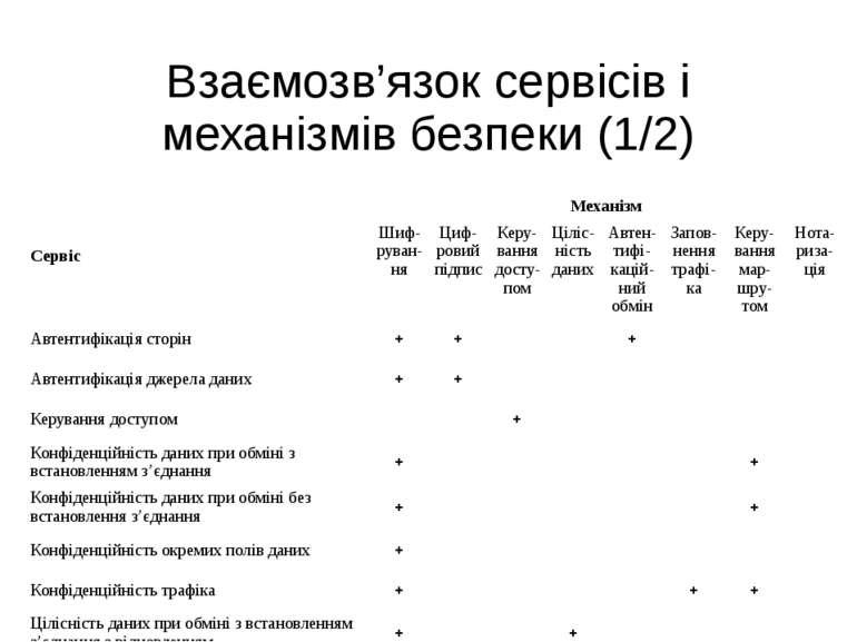 Взаємозв'язок сервісів і механізмів безпеки (1/2) Сервіс Механізм Шиф руван-н...