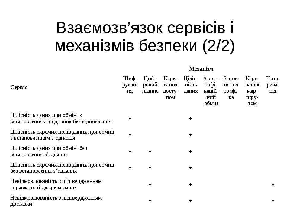 Взаємозв'язок сервісів і механізмів безпеки (2/2) Сервіс Механізм Шиф руван-н...