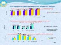 Показники фінансування та виконання бюджетних програм