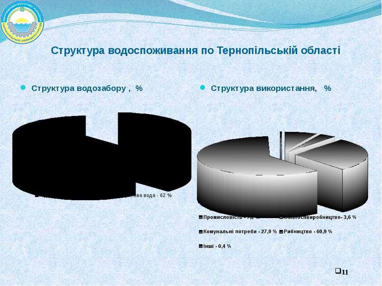 Структура водозабору , % Структура використання, % Структура водоспоживання п...