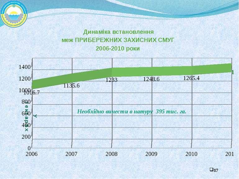 Динаміка встановлення меж ПРИБЕРЕЖНИХ ЗАХИСНИХ СМУГ 2006-2010 роки У гектарах...