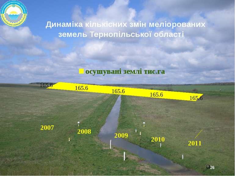 Динаміка кількісних змін меліорованих земель Тернопільської області