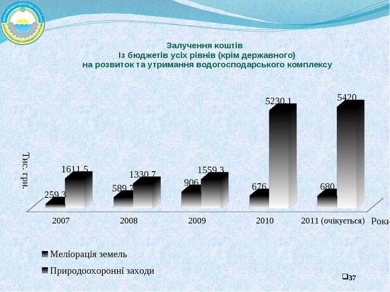 Залучення коштів Із бюджетів усіх рівнів (крім державного) на розвиток та утр...
