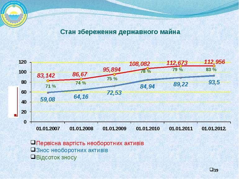 Стан збереження державного майна 71 % 74 % 75 % 78 % 79 % 83 % Первісна варті...