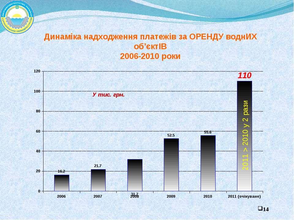 У тис. грн. Динаміка надходження платежів за ОРЕНДУ воднИХ об'єктІВ 2006-2010...