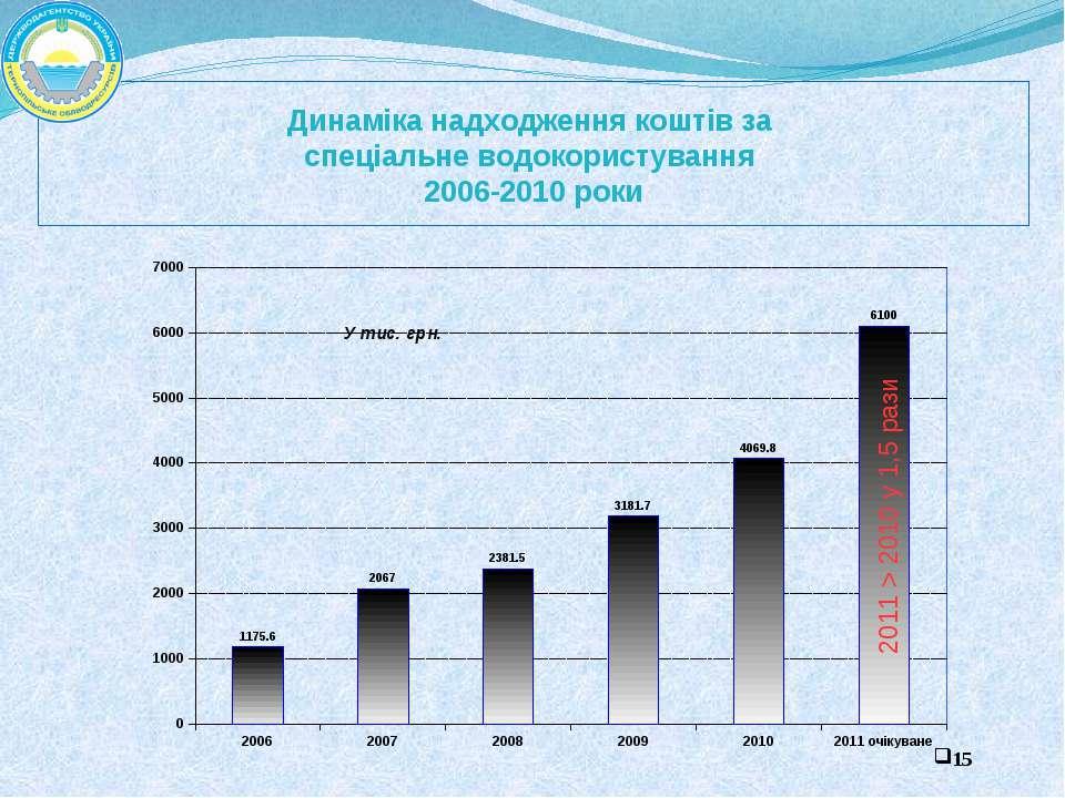 Динаміка надходження коштів за спеціальне водокористування 2006-2010 роки У т...