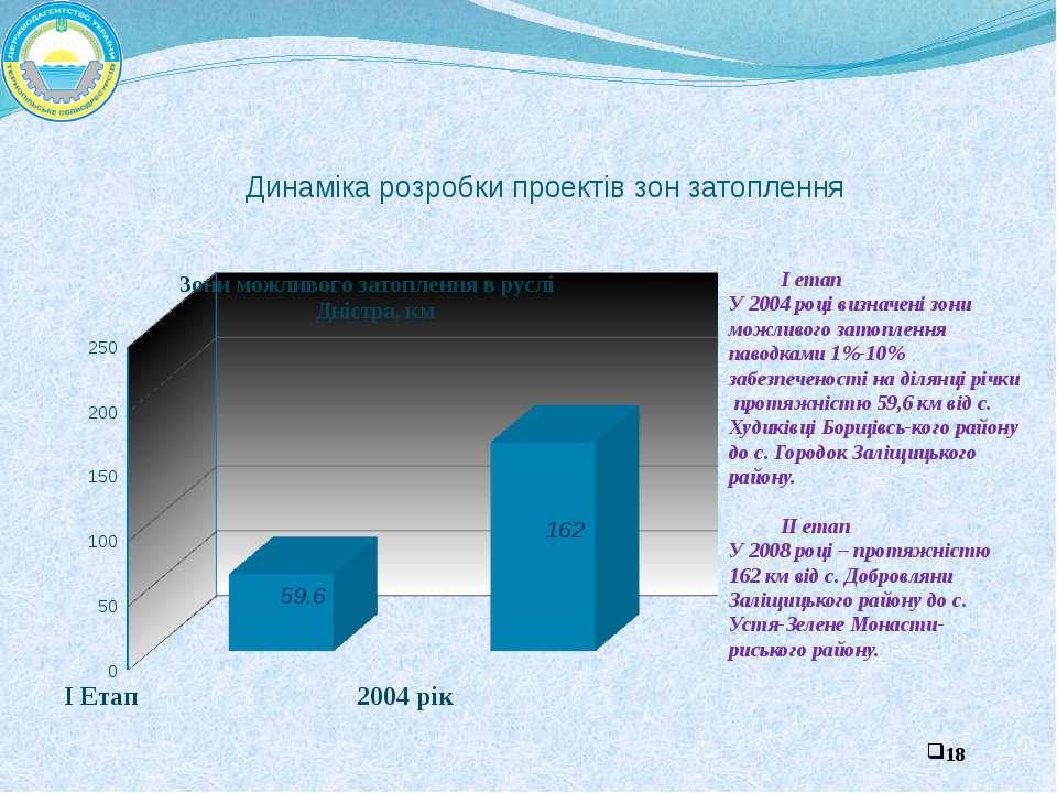 Динаміка розробки проектів зон затоплення І етап У 2004 році визначені зони м...