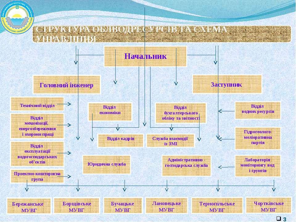 Чортківське МУВГ Тернопільське МУВГ Головний інженер Лановецьке МУВГ Бучацьке...