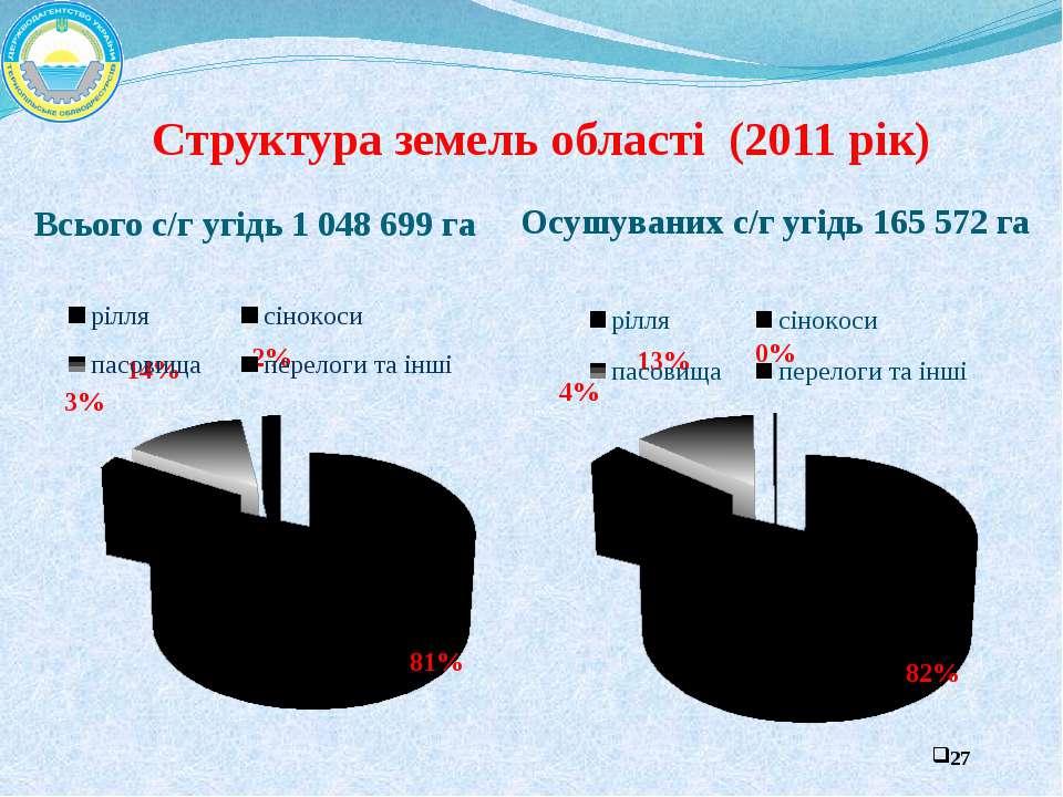 Структура земель області (2011 рік) Всього с/г угідь 1 048 699 га Осушуваних ...