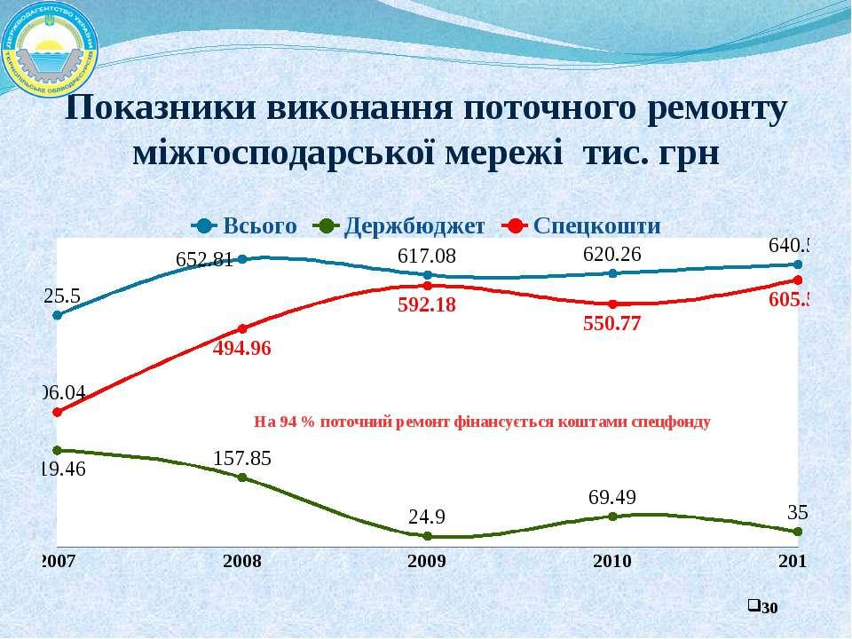 Показники виконання поточного ремонту міжгосподарської мережі тис. грн На 94 ...
