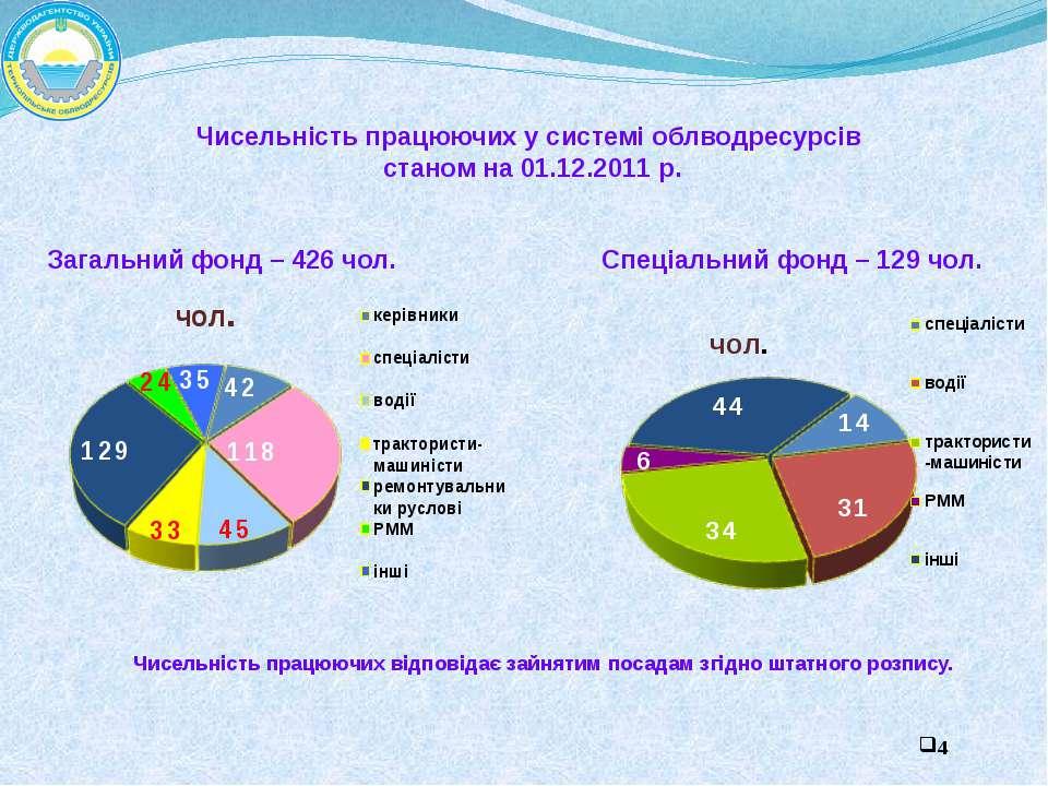 Чисельність працюючих у системі облводресурсів станом на 01.12.2011 р. Загаль...