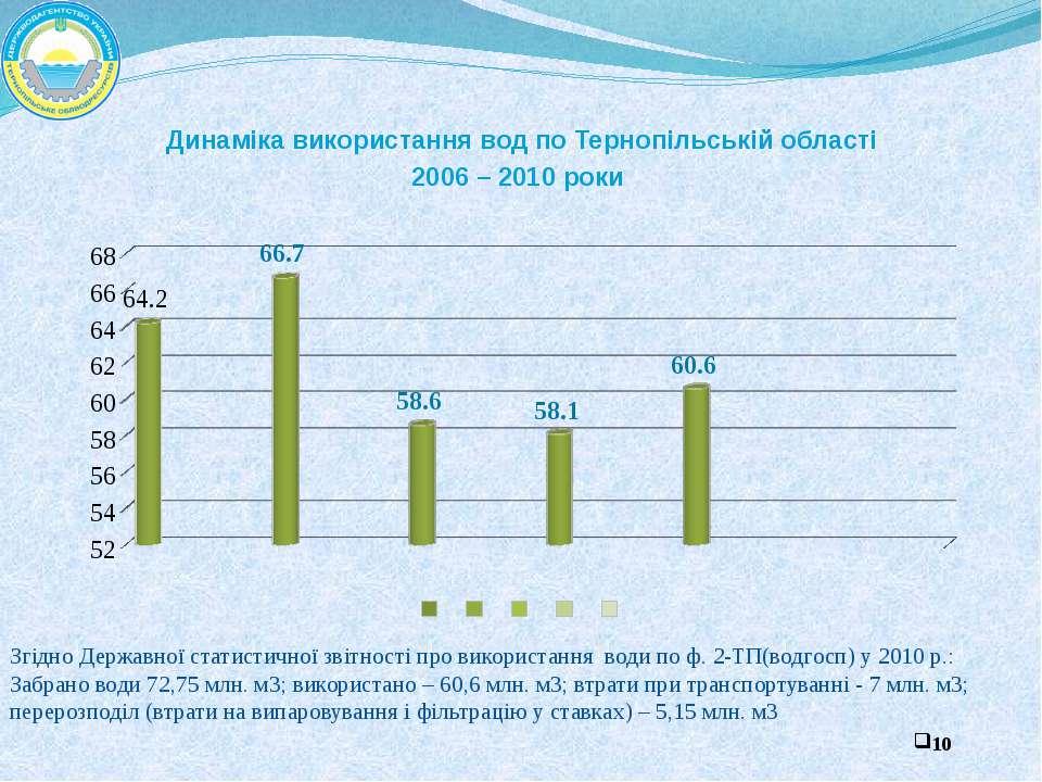 Динаміка використання вод по Тернопільській області 2006 – 2010 роки Згідно Д...