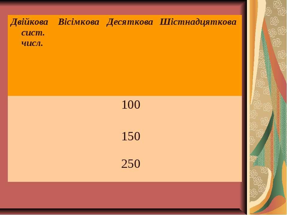 Двійкова сист. числ. Вісімкова Десяткова Шістнадцяткова 100 150 250