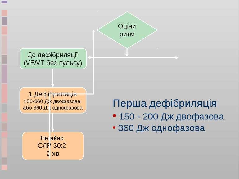 Перша дефібриляція 150 - 200 Дж двофазова 360 Дж однофазова Оціни ритм До деф...