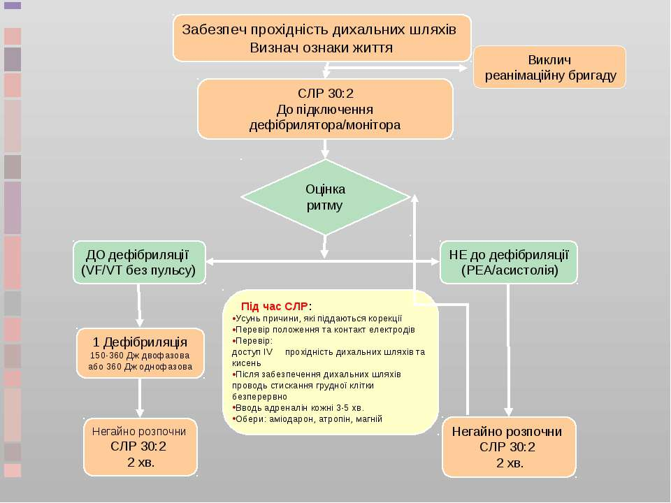 СЛР 30:2 До підключення дефібрилятора/монітора Оцінка ритму ДО дефібриляції (...