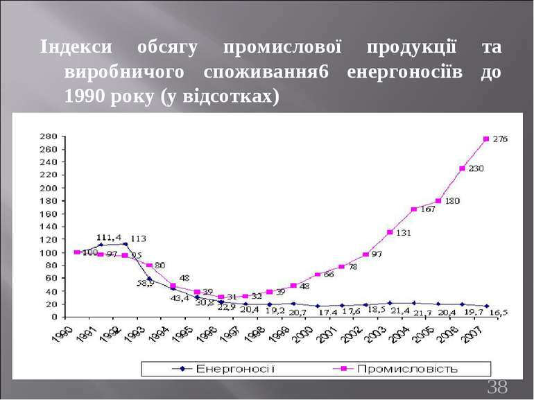 Індекси обсягу промислової продукції та виробничого споживання6 енергоносіїв ...