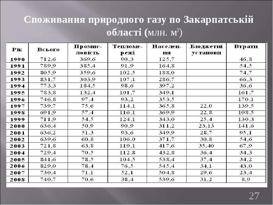 Споживання природного газу по Закарпатській області (млн. м3) *
