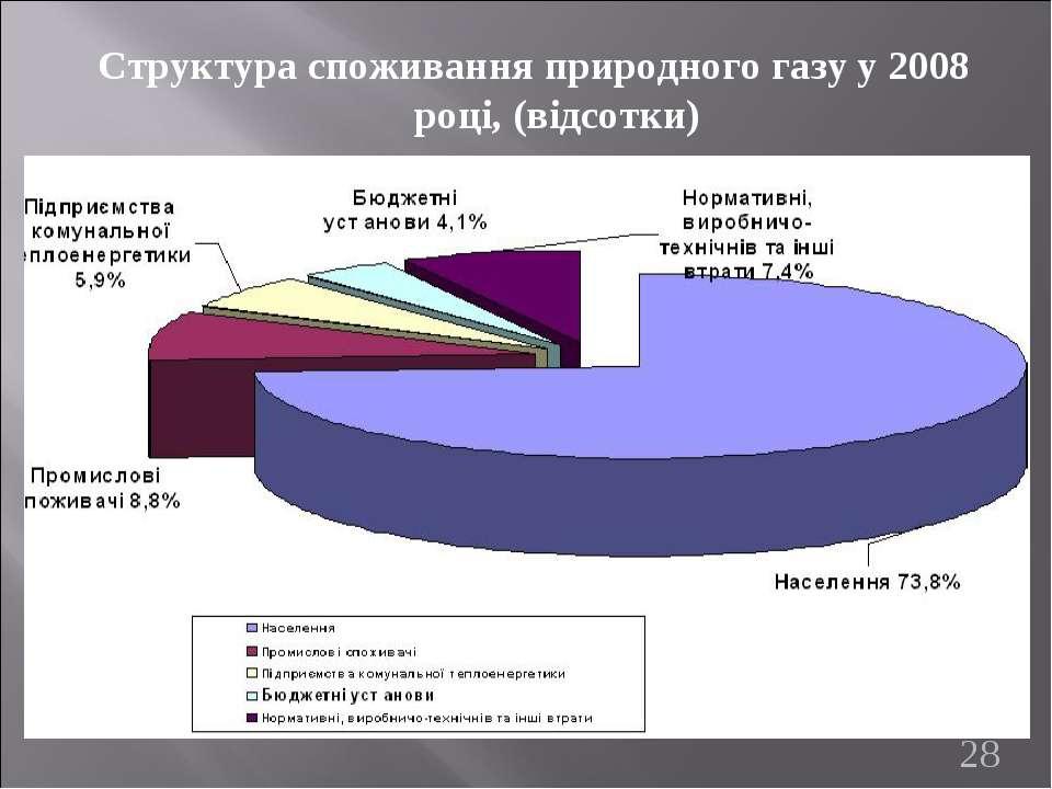Структура споживання природного газу у 2008 році, (відсотки) *