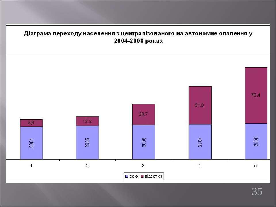 Діаграма переходу населення з централізованого на автономне опалення у 2004-2...