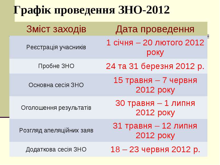 Графік проведення ЗНО-2012
