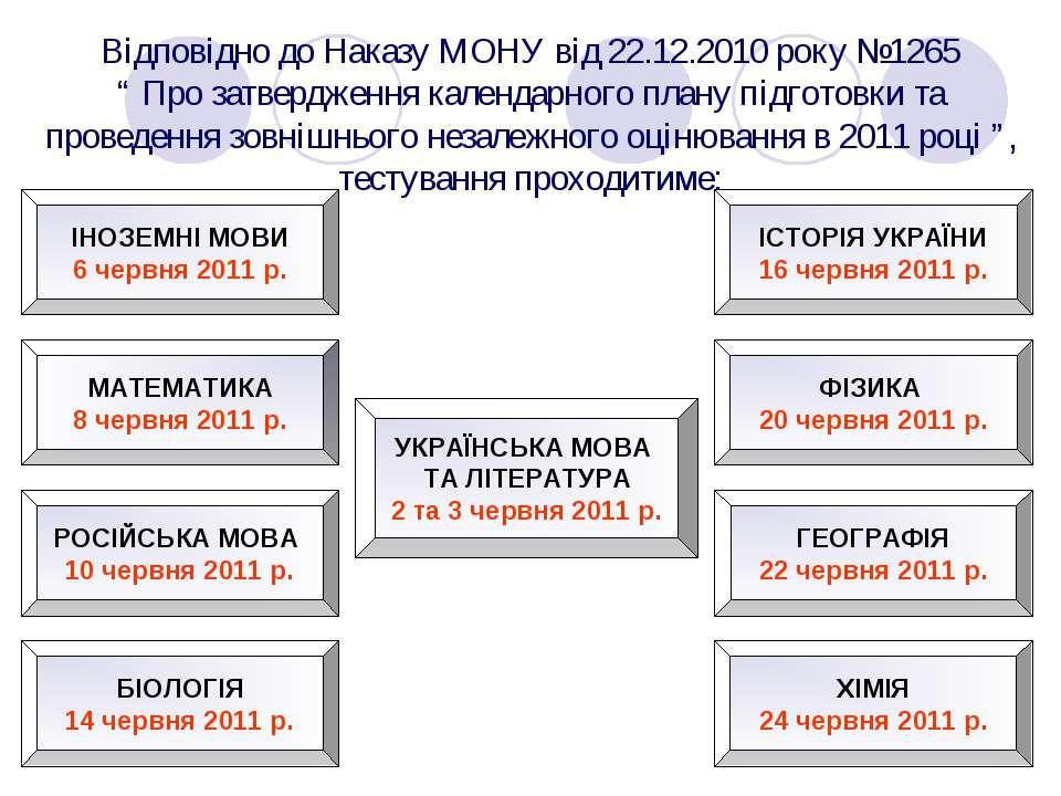 УКРАЇНСЬКА МОВА ТА ЛІТЕРАТУРА 2 та 3 червня 2011 р. МАТЕМАТИКА 8 червня 2011 ...