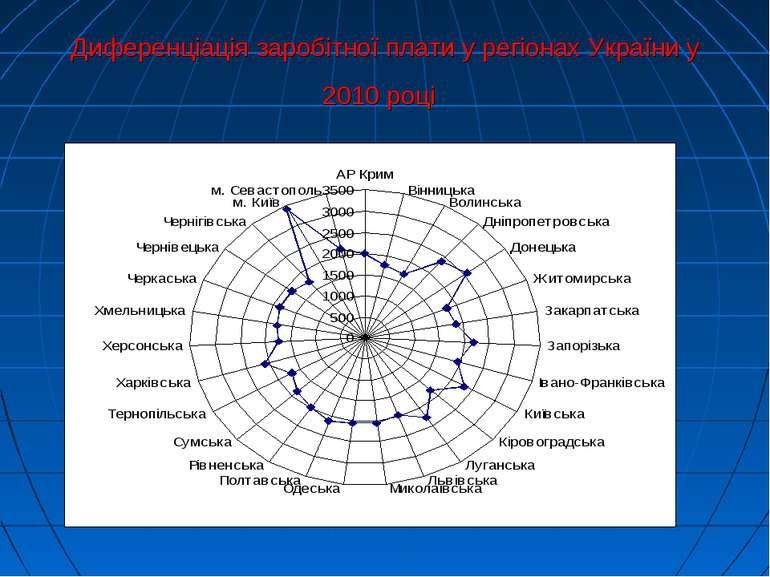 Диференціація заробітної плати у регіонах України у 2010 році