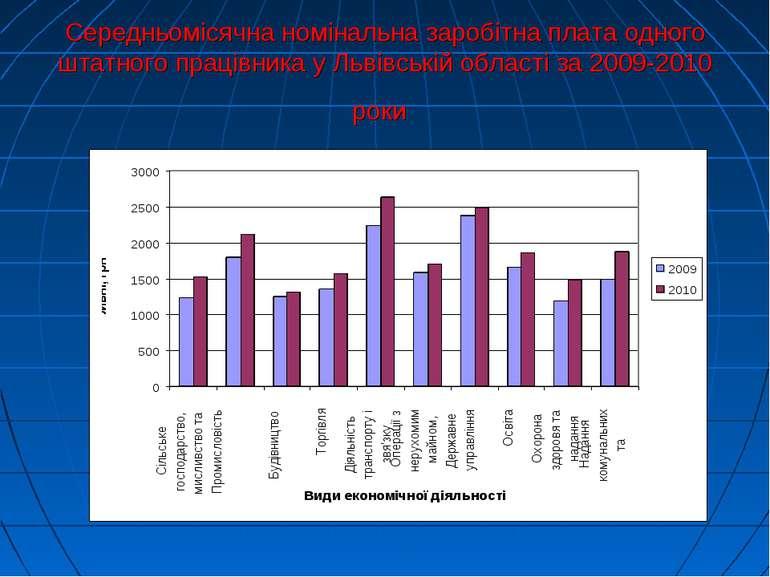 Середньомісячна номінальна заробітна плата одного штатного працівника у Львів...