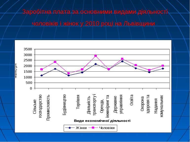 Заробітна плата за основними видами діяльності чоловіків і жінок у 2010 році ...